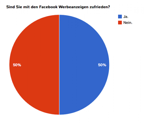 Sind Sie mit Facebook Werbeanzeigen zufrieden